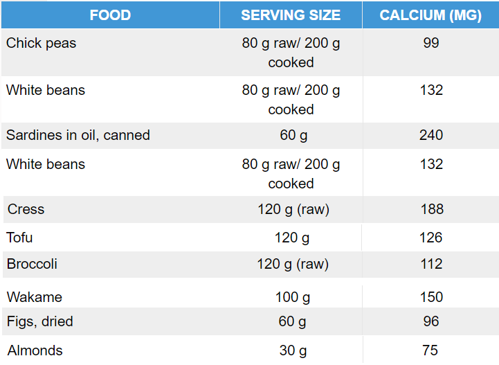 Calcium Content of Foods