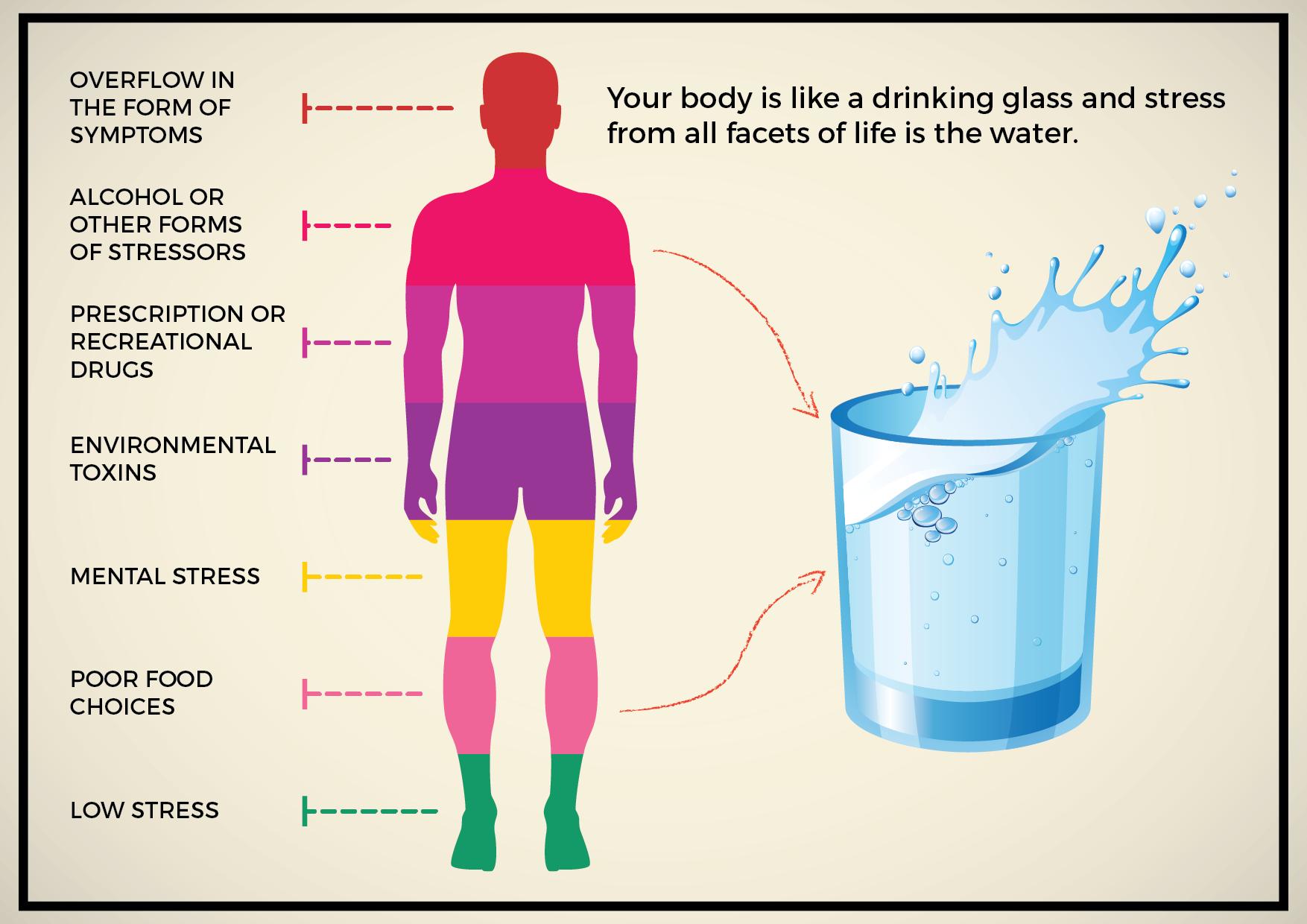 Stress Water Glass Image